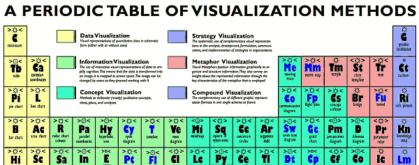 A Periodic Table of Visualization Methods (c) visual-literacy.org